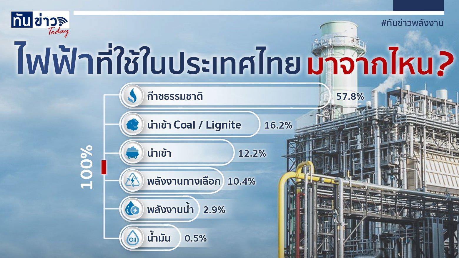 ไฟฟ้าที่ใช้ในประเทศไทย...มาจากไหน?