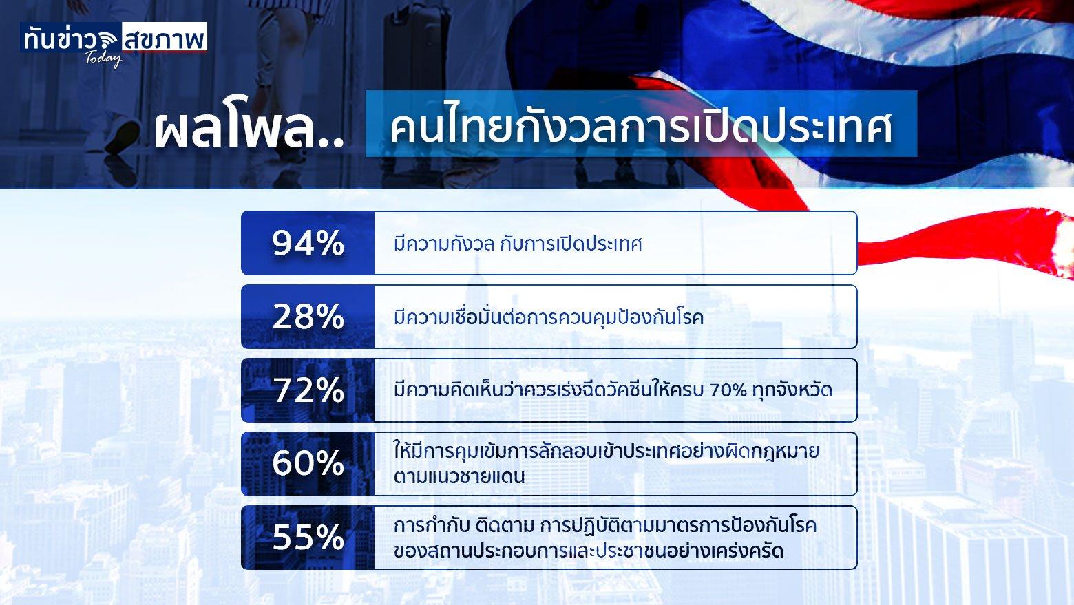 สธ. พบเชื้อโควิด-19 เดลต้า พลัส ในไทยรายแรก ด้านกรมอนามัย เผยผลโพลพบคนไทยกังวลเปิดการเปิดประเทศ หวั่นระบาดเพิ่ม