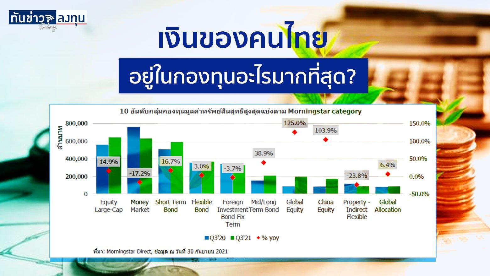 เงินของคนไทย อยู่ในกองทุนอะไรมากที่สุด?