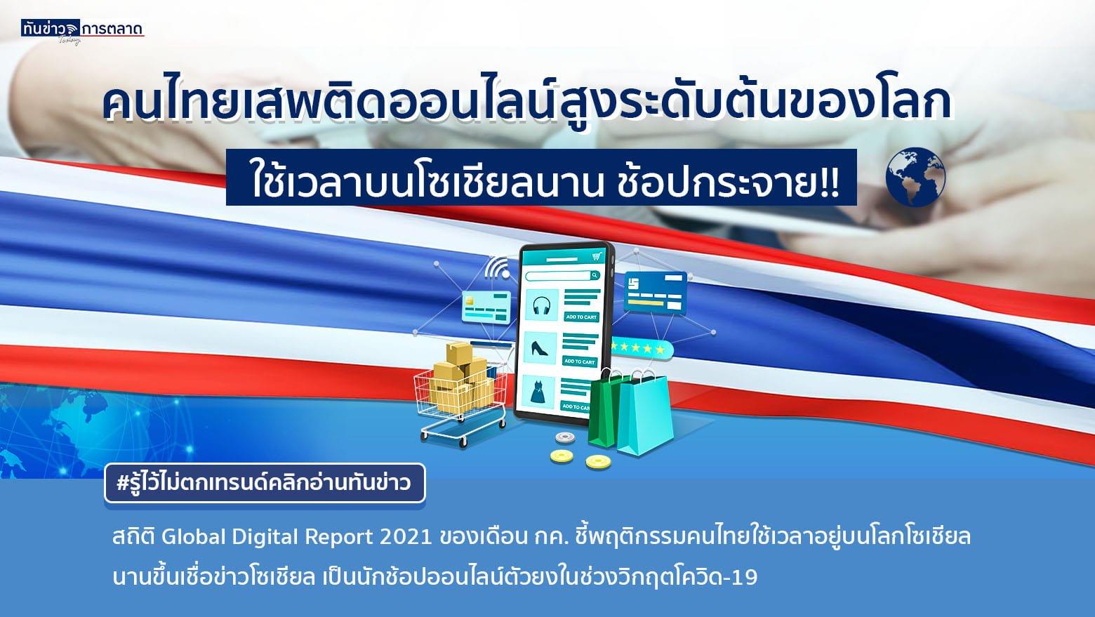 เปิดพฤติกรรมคนไทยเสพติดออนไลน์มากขึ้น เชื่อข่าวโซเชียลสูงเป็นอันดับ 2  เข้าใช้เฟสบุ้คสูงเป็นอันดับ 8 ของโลก ช่วงโควิดช้อปกระจาย !!!
