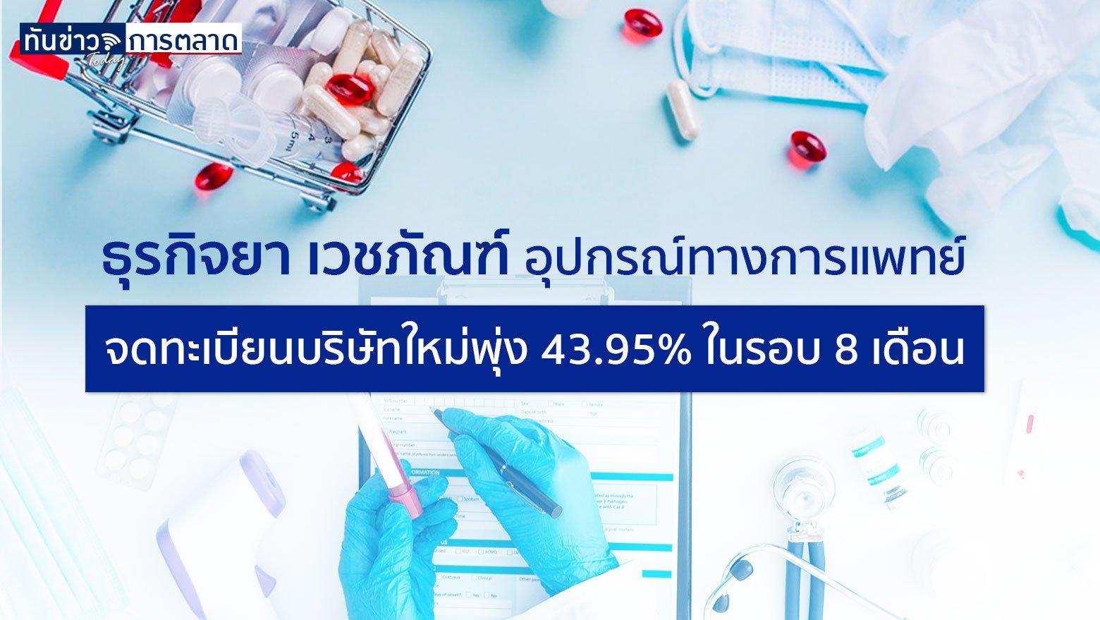 กรมพัฒนาธุรกิจการค้าเผย 8 เดือนยอดจดทะเบียนธุรกิจยา เวชภัณฑ์และอุปกรณ์ทางการแพทย์ พุ่ง 43.95% ได้อานิสงค์จากโควิด