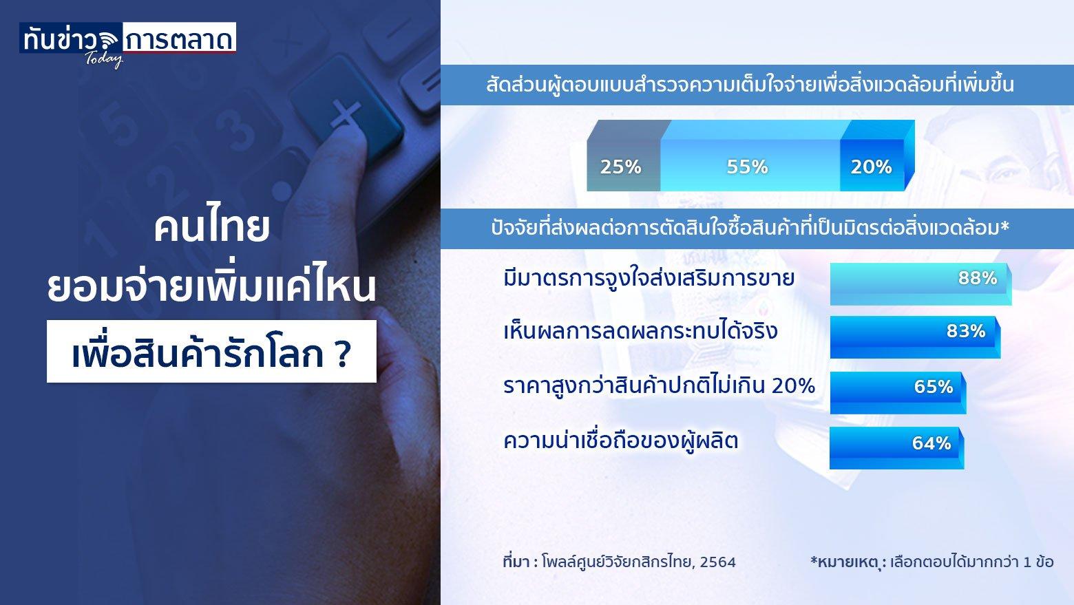 คนไทยยอมจ่ายเพิ่มแค่ไหน เพื่อสินค้ารักโลก ?
