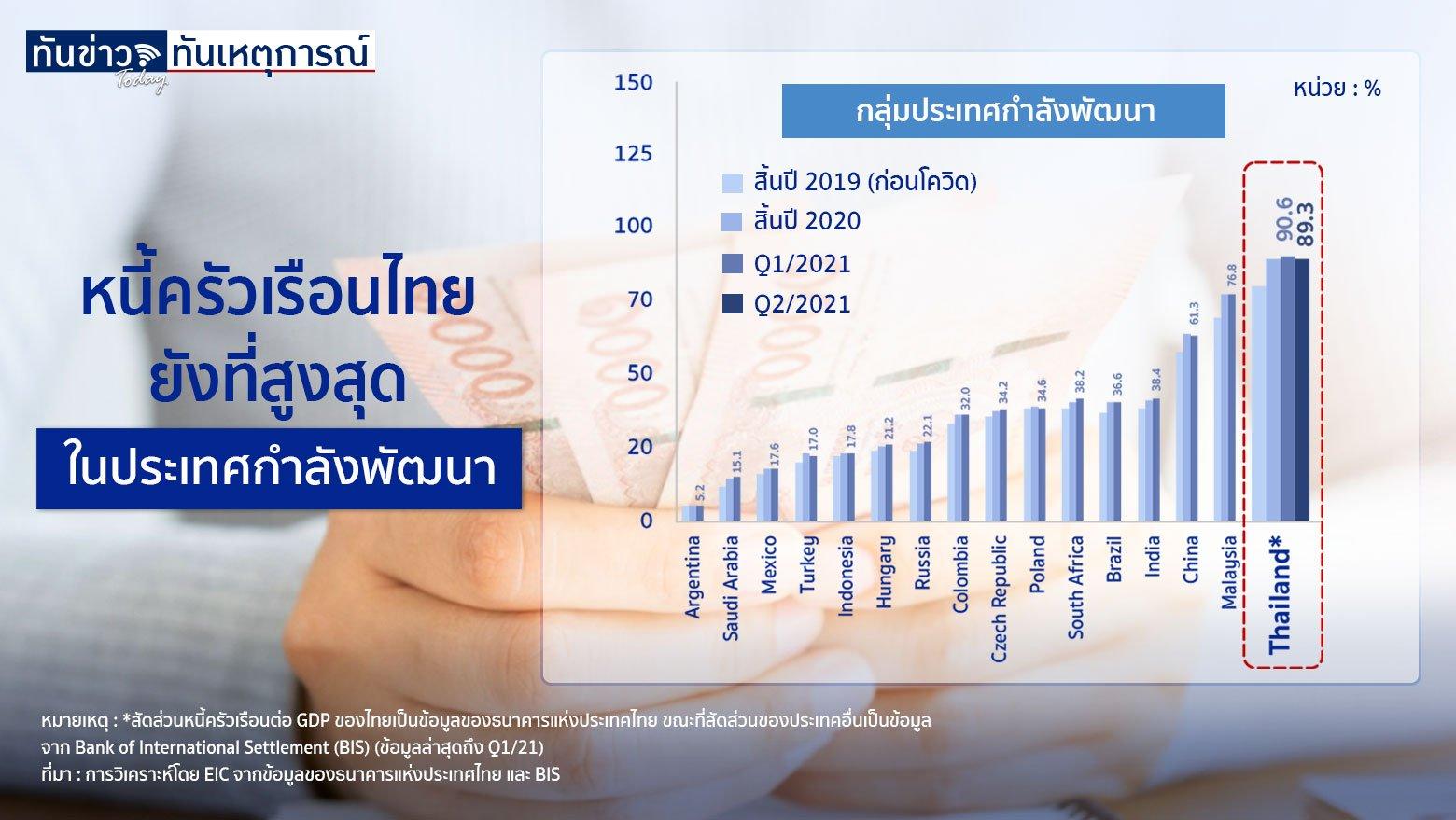 หนี้ครัวเรือนไทย ยังสูงที่สุดในประเทศกำลังพัฒนา